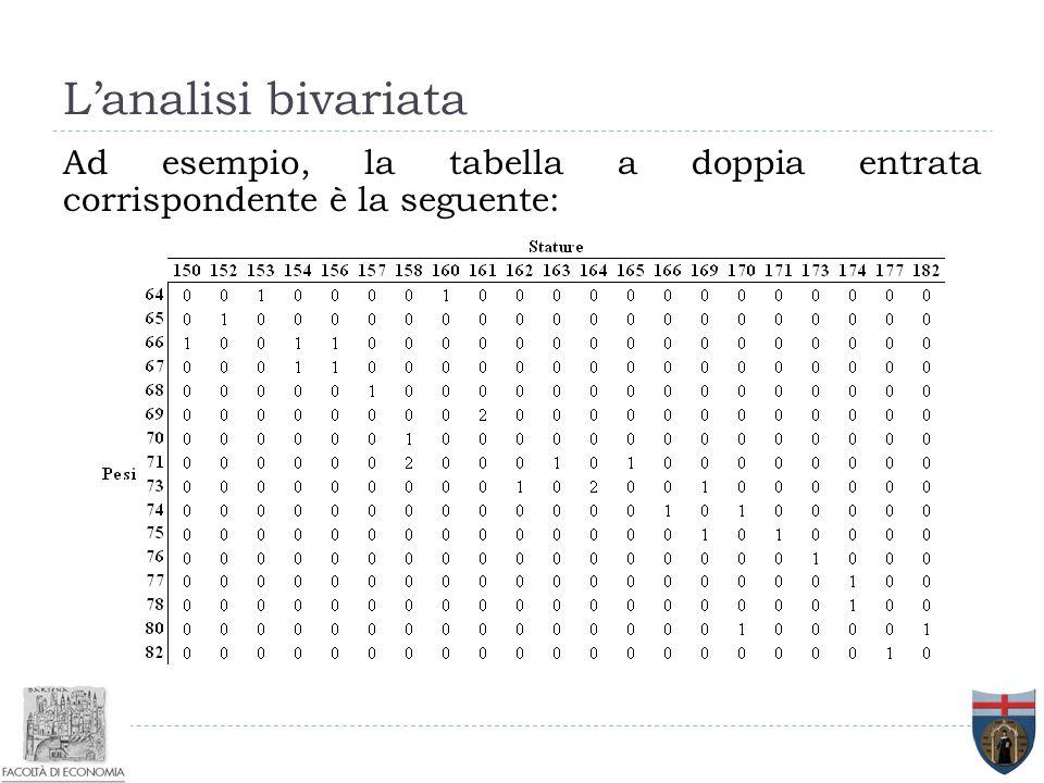 L'analisi bivariata Ad esempio, la tabella a doppia entrata corrispondente è la seguente:
