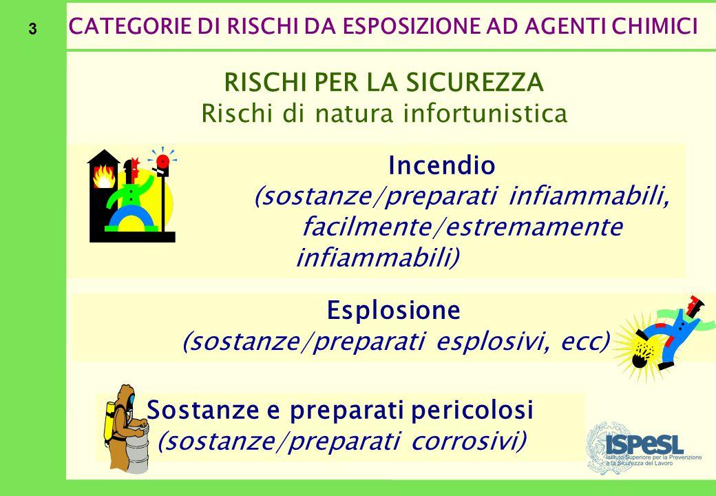 3 CATEGORIE DI RISCHI DA ESPOSIZIONE AD AGENTI CHIMICI Esplosione (sostanze/preparati esplosivi, ecc) Incendio (sostanze/preparati infiammabili, facil
