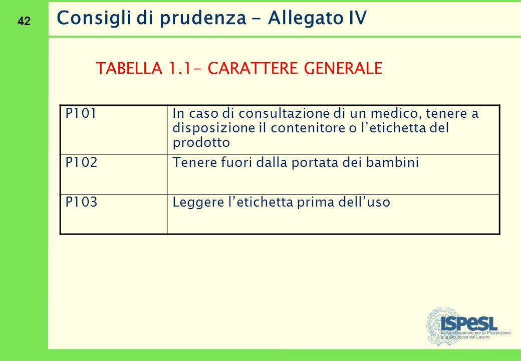 42 Consigli di prudenza - Allegato IV TABELLA 1.1- CARATTERE GENERALE P101 In caso di consultazione di un medico, tenere a disposizione il contenitore