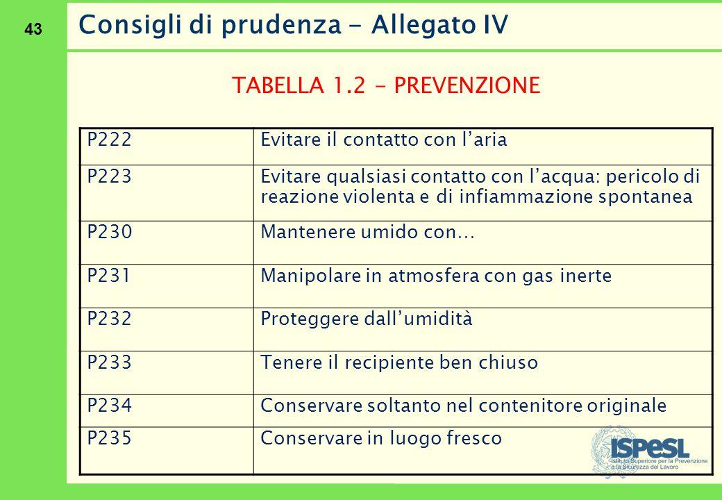 43 Consigli di prudenza - Allegato IV TABELLA 1.2 - PREVENZIONE P222Evitare il contatto con l'aria P223 Evitare qualsiasi contatto con l'acqua: perico