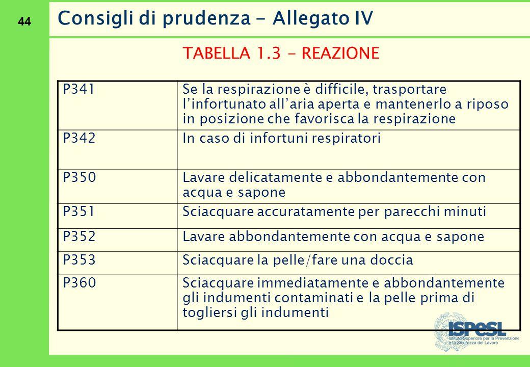 44 Consigli di prudenza - Allegato IV TABELLA 1.3 - REAZIONE P341 Se la respirazione è difficile, trasportare l'infortunato all'aria aperta e mantener