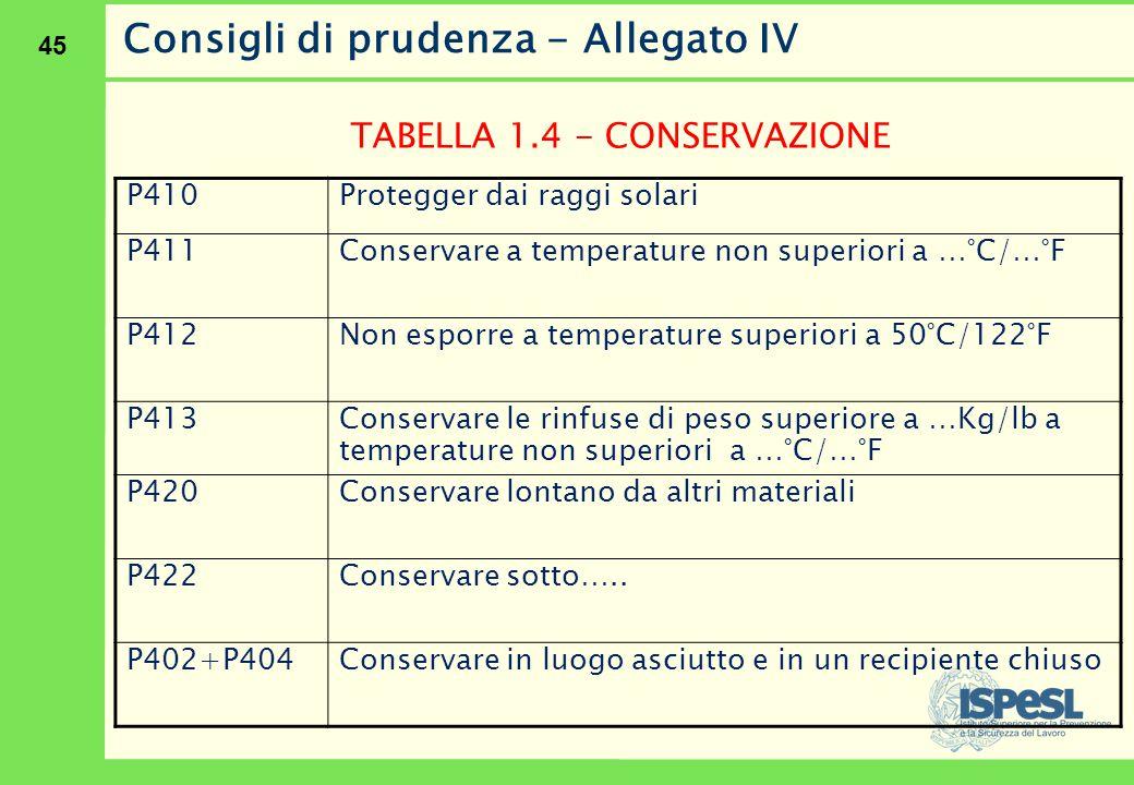 45 Consigli di prudenza - Allegato IV TABELLA 1.4 - CONSERVAZIONE P410Protegger dai raggi solari P411 Conservare a temperature non superiori a …°C/…°F