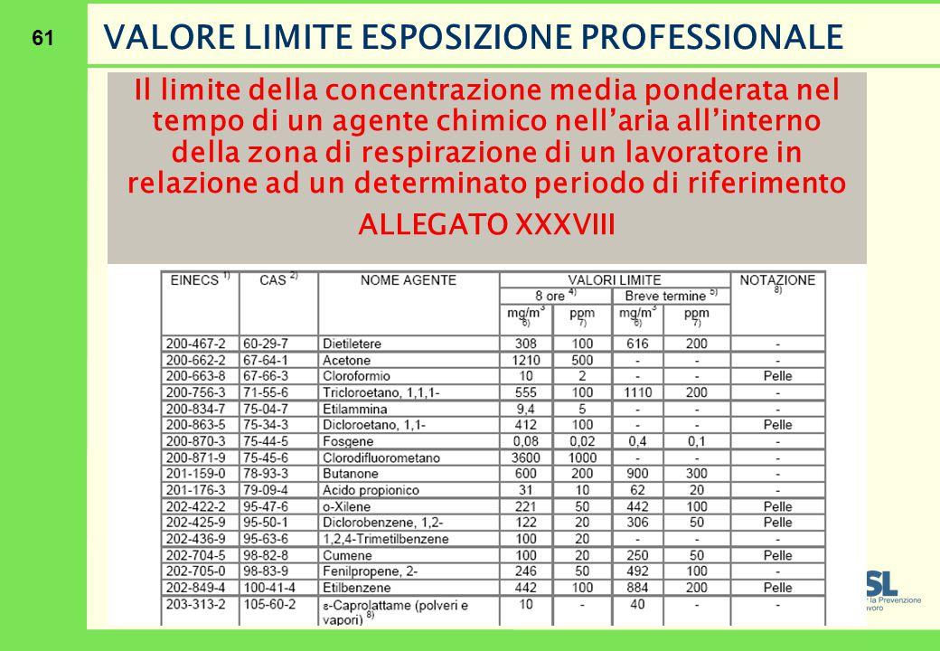 61 Il limite della concentrazione media ponderata nel tempo di un agente chimico nell'aria all'interno della zona di respirazione di un lavoratore in