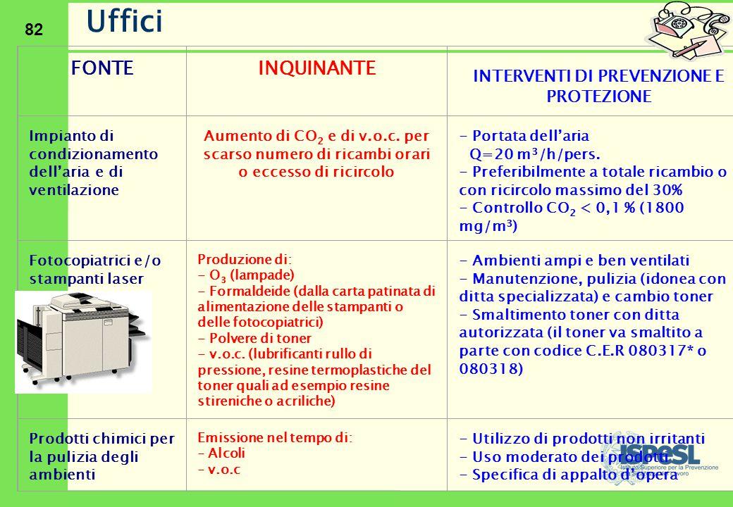 82 FONTE INQUINANTE INTERVENTI DI PREVENZIONE E PROTEZIONE Impianto di condizionamento dell'aria e di ventilazione Aumento di CO 2 e di v.o.c. per sca
