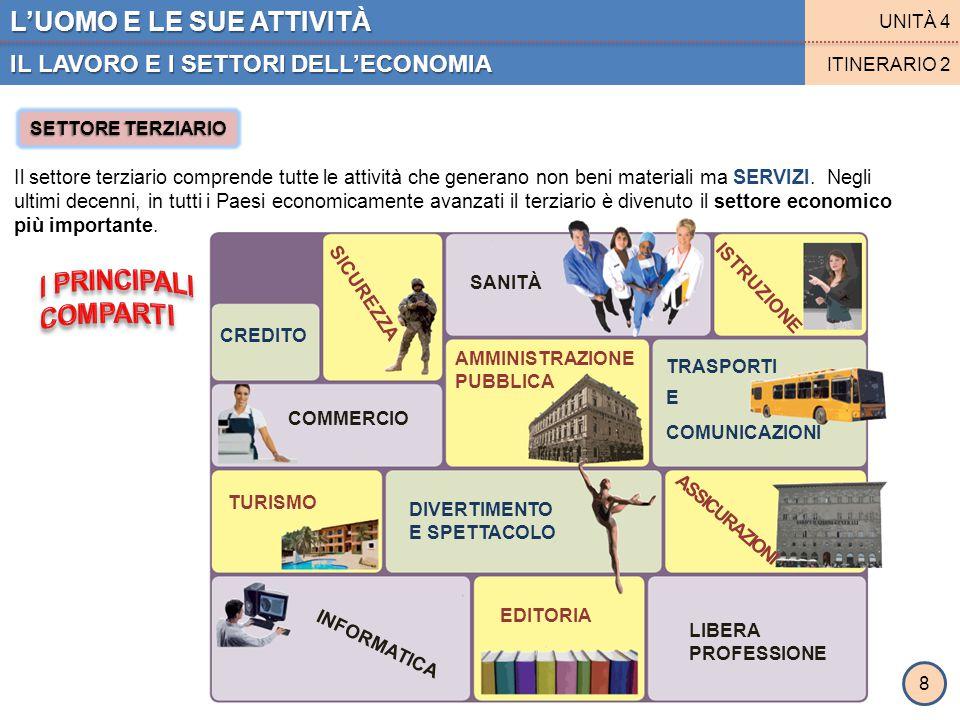 L'UOMO E LE SUE ATTIVITÀ L'ECONOMIA IN EUROPA E IN ITALIA UNITÀ 4 ITINERARIO 3 9 SETTORE PRIMARIO in EUROPA SETTORE PRIMARIO in ITALIA AGRICOLTURA ALLEVAMENTO Al primo posto i cereali (in particolare il frumento).