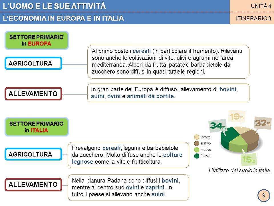 L'UOMO E LE SUE ATTIVITÀ L'ECONOMIA IN EUROPA E IN ITALIA UNITÀ 4 ITINERARIO 3 9 SETTORE PRIMARIO in EUROPA SETTORE PRIMARIO in ITALIA AGRICOLTURA ALL