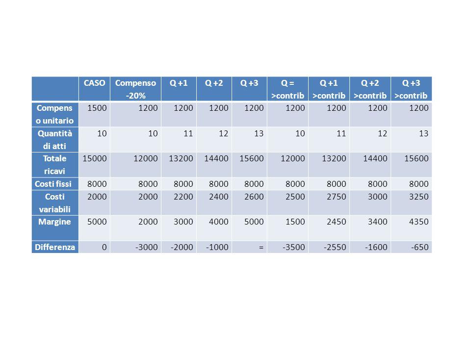 CASO Compenso -20% Q +1Q +2Q +3 Q = >contrib Q +1 >contrib Q +2 >contrib Q +3 >contrib Compens o unitario 15001200 Quantità di atti 10 11 121310111213