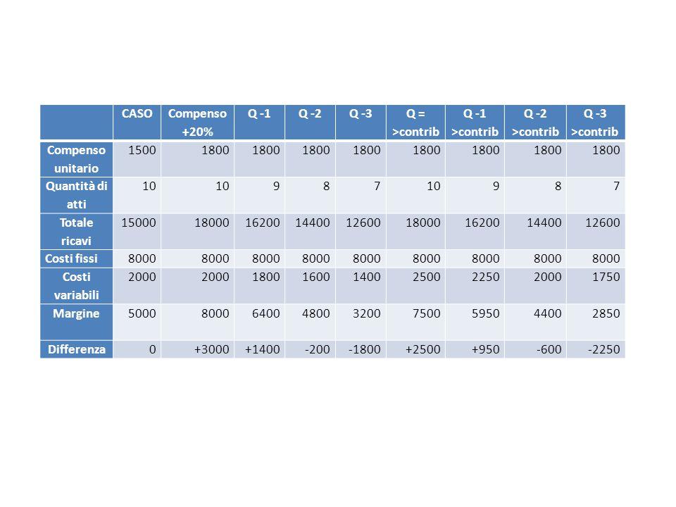 CASO Compenso +20% Q -1Q -2Q -3 Q = >contrib Q -1 >contrib Q -2 >contrib Q -3 >contrib Compenso unitario 15001800 Quantità di atti 10 9 8710987 Totale ricavi 1500018000 16200 144001260018000162001440012600 Costi fissi8000 Costi variabili 2000 1800160014002500225020001750 Margine5000 8000 6400480032007500595044002850 Differenza0+3000+1400-200-1800+2500+950-600-2250