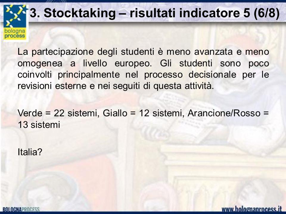 3. Stocktaking – risultati indicatore 5 (6/8) La partecipazione degli studenti è meno avanzata e meno omogenea a livello europeo. Gli studenti sono po