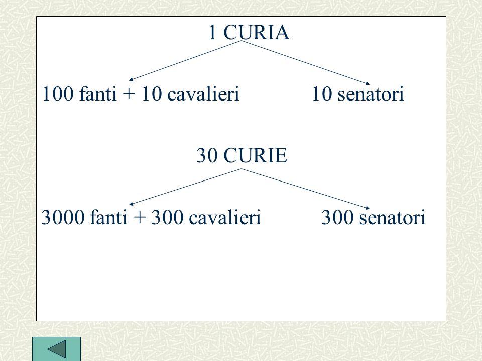 1 CURIA 100 fanti + 10 cavalieri 10 senatori 30 CURIE 3000 fanti + 300 cavalieri 300 senatori