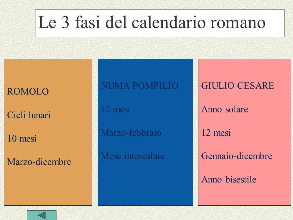 Le 3 fasi del calendario romano ROMOLO Cicli lunari 10 mesi Marzo-dicembre NUMA POMPILIO 12 mesi Marzo-febbraio Mese intercalare GIULIO CESARE Anno solare 12 mesi Gennaio-dicembre Anno bisestile