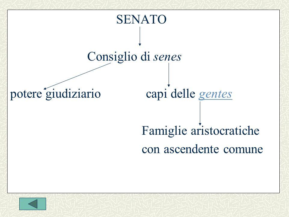 SENATO Consiglio di senes potere giudiziario capi delle gentesgentes Famiglie aristocratiche con ascendente comune