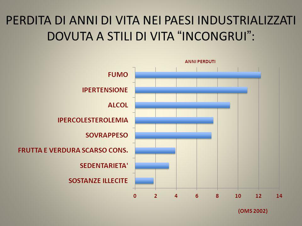 "PERDITA DI ANNI DI VITA NEI PAESI INDUSTRIALIZZATI DOVUTA A STILI DI VITA ""INCONGRUI"": (OMS 2002)"