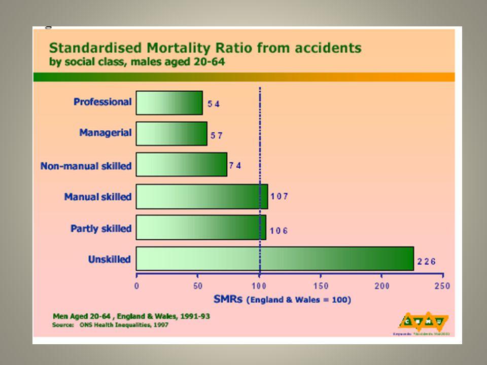 Quale che sia l'indicatore di posizione sociale impiegato - l'istruzione, la classe sociale,le caratteristiche dell'abitazione - il rischio di mortalità cresce in ragione inversa delle risorse sociali di cui gli individui dispongono.