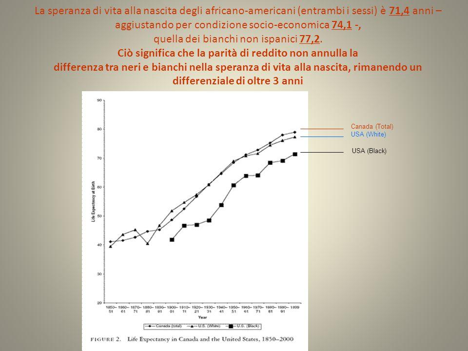 La speranza di vita alla nascita degli africano-americani (entrambi i sessi) è 71,4 anni – aggiustando per condizione socio-economica 74,1 -, quella d