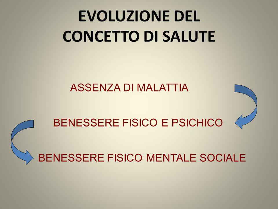 ASSENZA DI MALATTIA BENESSERE FISICO E PSICHICO BENESSERE FISICO MENTALE SOCIALE EVOLUZIONE DEL CONCETTO DI SALUTE