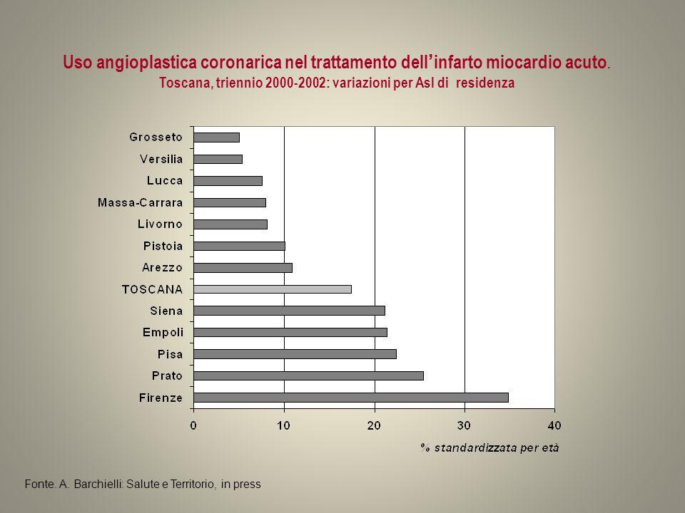 Uso angioplastica coronarica nel trattamento dell'infarto miocardio acuto. Toscana, triennio 2000-2002: variazioni per Asl di residenza Fonte. A. Barc