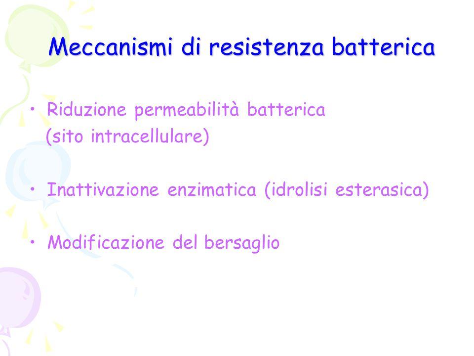 Meccanismi di resistenza batterica Riduzione permeabilità batterica (sito intracellulare) Inattivazione enzimatica (idrolisi esterasica) Modificazione