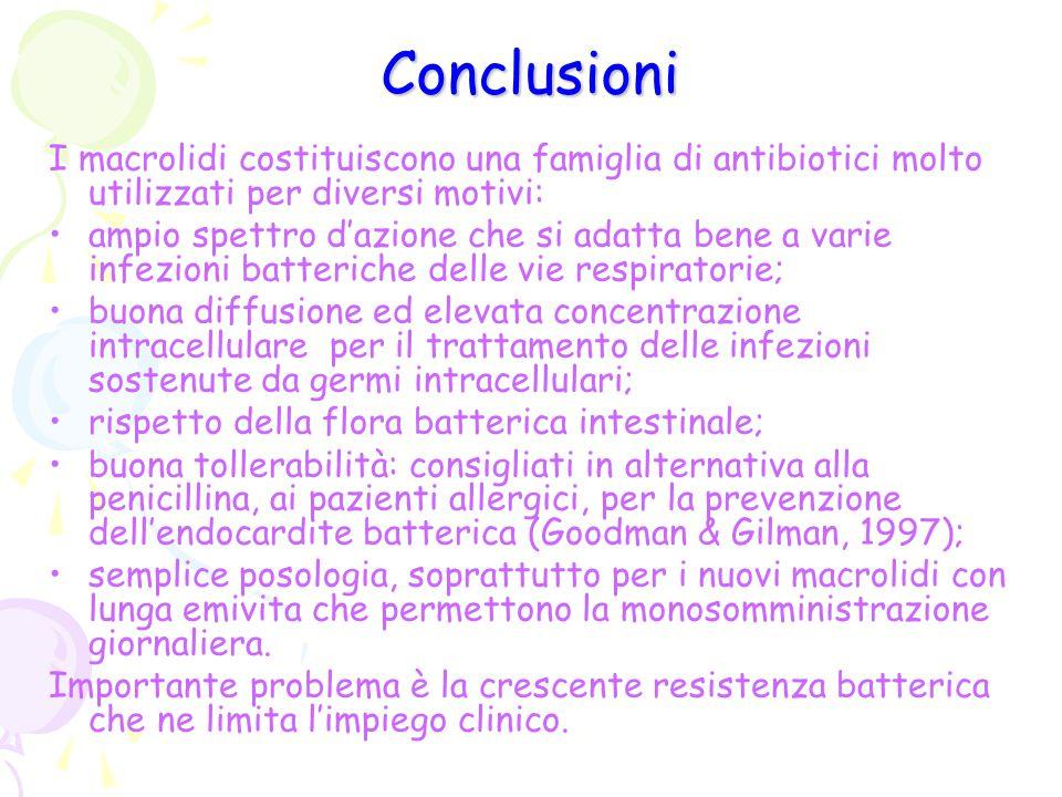 Conclusioni I macrolidi costituiscono una famiglia di antibiotici molto utilizzati per diversi motivi: ampio spettro d'azione che si adatta bene a var