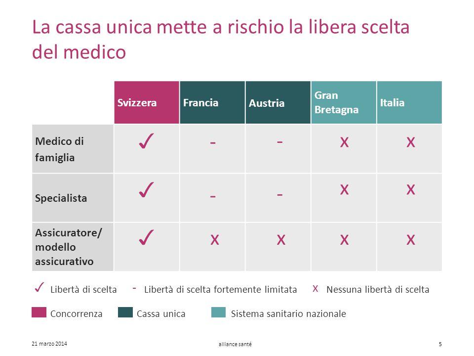 alliance santé 21 marzo 2014 5 SvizzeraFrancia Austria Gran Bretagna Italia Medico di famiglia Specialista Assicuratore/ modello assicurativo - - - -
