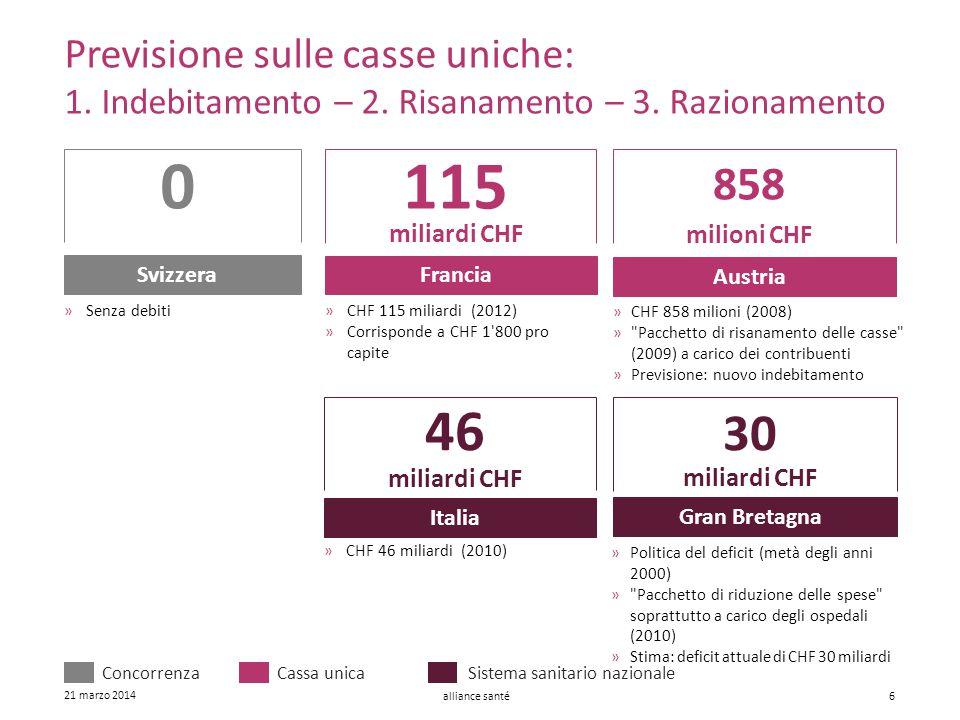alliance santé 21 marzo 2014 6 Previsione sulle casse uniche: 1. Indebitamento – 2. Risanamento – 3. Razionamento 115 miliardi CHF Francia »CHF 115 mi