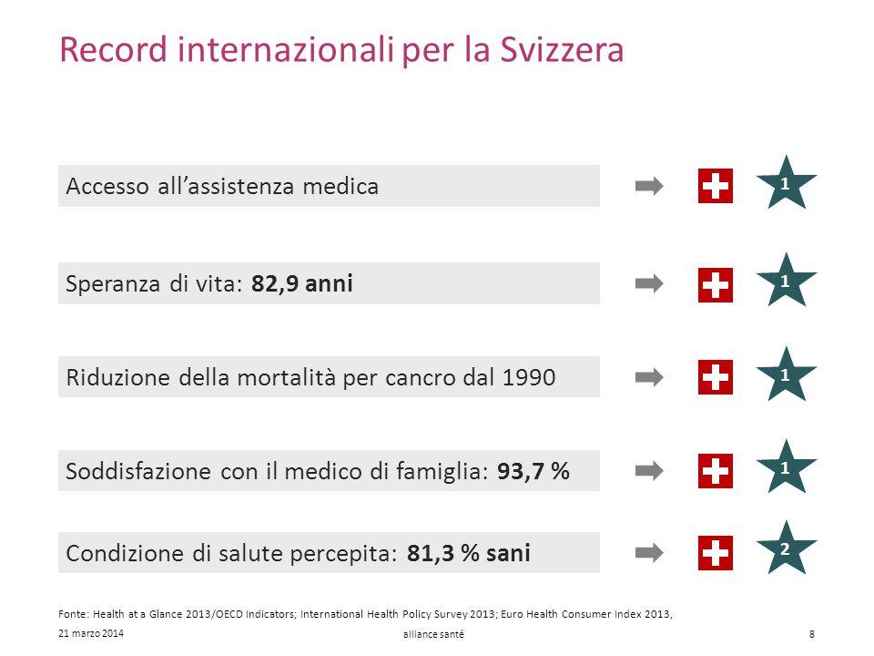 alliance santé 21 marzo 2014 8 Record internazionali per la Svizzera Accesso all'assistenza medica Riduzione della mortalità per cancro dal 1990 Spera