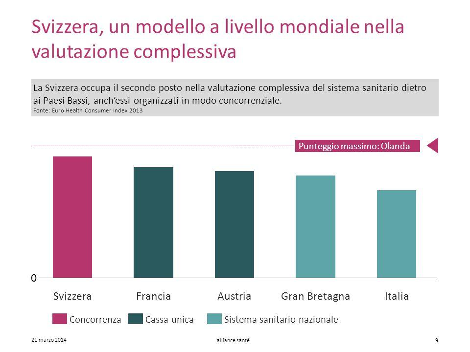 alliance santé 21 marzo 2014 9 Svizzera, un modello a livello mondiale nella valutazione complessiva AustriaGran BretagnaFranciaSvizzeraItalia Cassa u