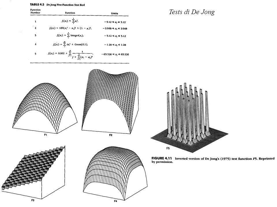 Tests di De Jong