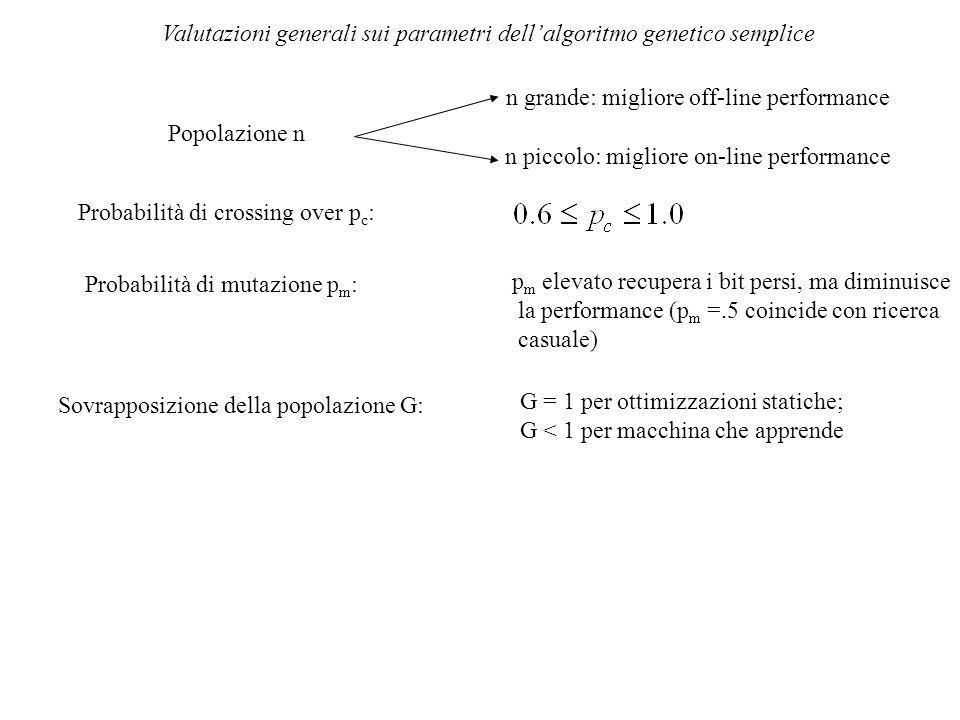 Valutazioni generali sui parametri dell'algoritmo genetico semplice Popolazione n n grande: migliore off-line performance n piccolo: migliore on-line performance Probabilità di crossing over p c : Probabilità di mutazione p m : p m elevato recupera i bit persi, ma diminuisce la performance (p m =.5 coincide con ricerca casuale) Sovrapposizione della popolazione G: G = 1 per ottimizzazioni statiche; G < 1 per macchina che apprende