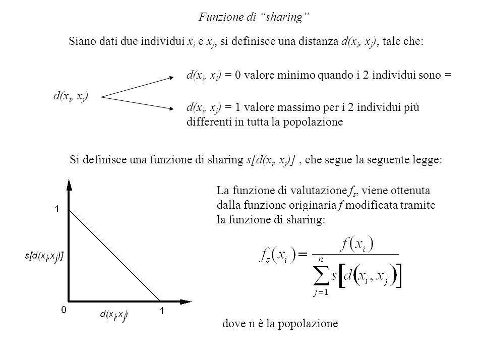 Funzione di sharing Siano dati due individui x i e x j, si definisce una distanza d(x i, x j ), tale che: d(x i, x j ) d(x i, x i ) = 0 valore minimo quando i 2 individui sono = d(x i, x j ) = 1 valore massimo per i 2 individui più differenti in tutta la popolazione Si definisce una funzione di sharing s[d(x i, x j )], che segue la seguente legge: La funzione di valutazione f s, viene ottenuta dalla funzione originaria f modificata tramite la funzione di sharing: dove n è la popolazione