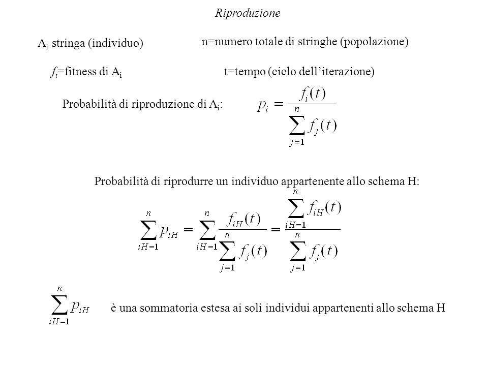Riproduzione A i stringa (individuo) n=numero totale di stringhe (popolazione) f i =fitness di A i t=tempo (ciclo dell'iterazione) Probabilità di riproduzione di A i : Probabilità di riprodurre un individuo appartenente allo schema H: è una sommatoria estesa ai soli individui appartenenti allo schema H