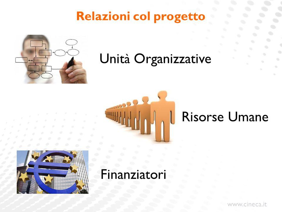 www.cineca.it Relazioni col progetto Finanziatori Unit à Organizzative Risorse Umane
