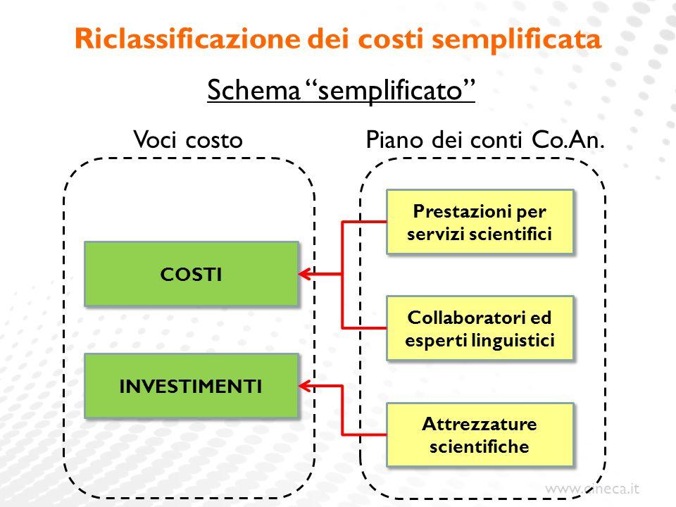 www.cineca.it Riclassificazione dei costi semplificata Collaboratori ed esperti linguistici Prestazioni per servizi scientifici Attrezzature scientifi
