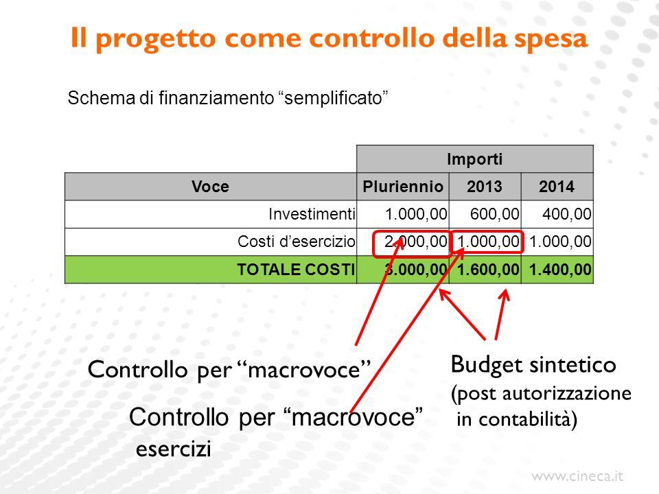 www.cineca.it Il progetto come controllo della spesa Importi VocePluriennio20132014 Investimenti1.000,00600,00400,00 Costi d'esercizio2.000,001.000,00
