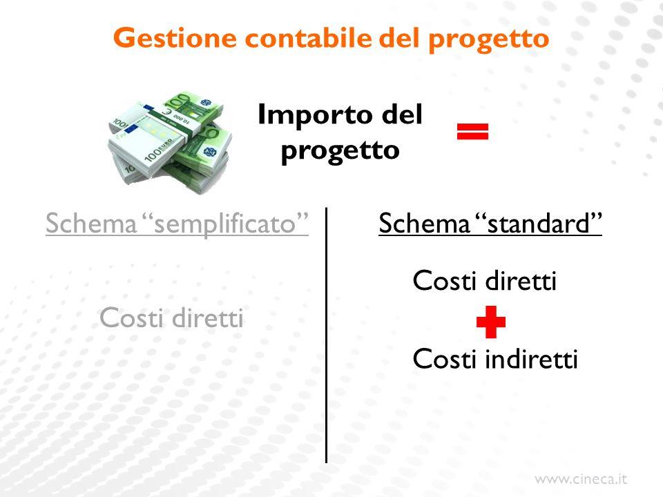 """www.cineca.it Gestione contabile del progetto Importo del progetto Costi diretti Costi indiretti Schema """"standard""""Schema """"semplificato"""" Costi diretti"""