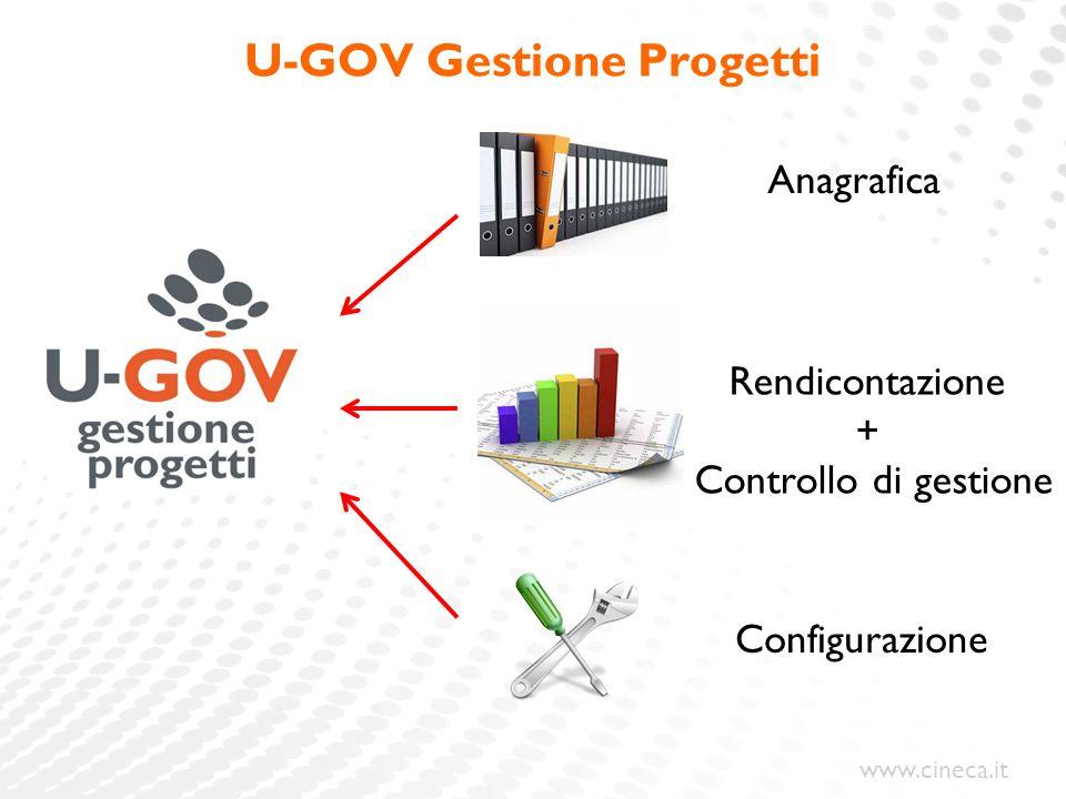 www.cineca.it U-GOV Gestione Progetti Anagrafica Configurazione Rendicontazione + Controllo di gestione
