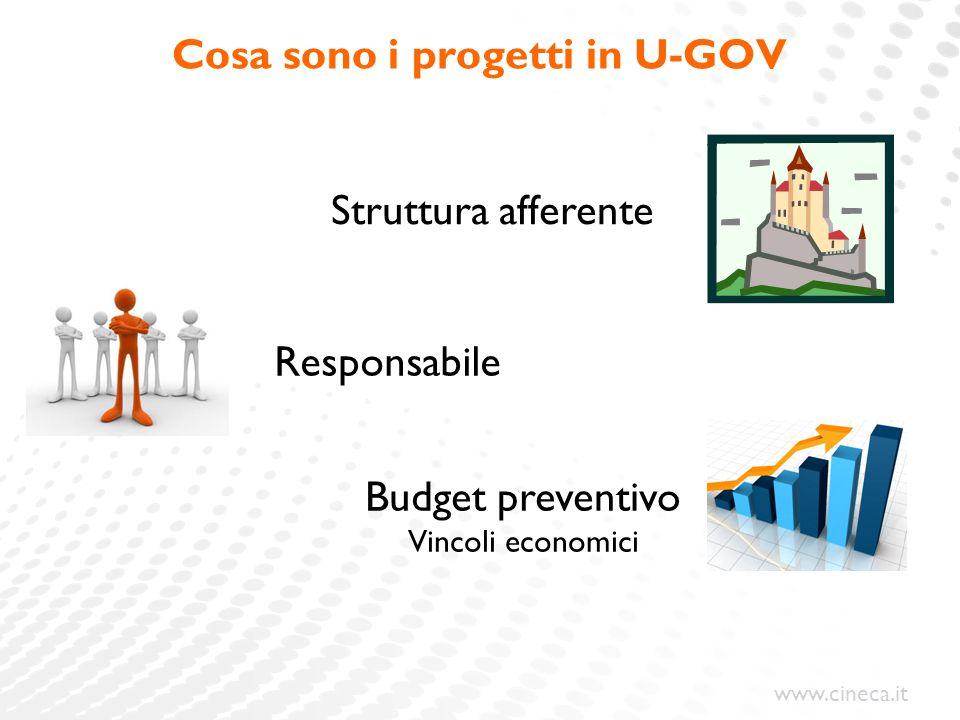 www.cineca.it Cosa sono i progetti in U-GOV Budget preventivo Vincoli economici Struttura afferente Responsabile