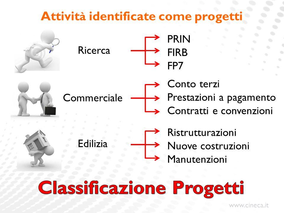 www.cineca.it Attivit à identificate come progetti PRIN FP7 FIRB Ristrutturazioni Manutenzioni Nuove costruzioni Conto terzi Contratti e convenzioni P