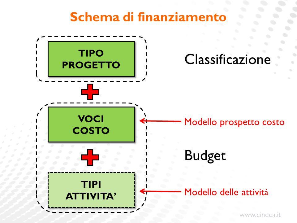 www.cineca.it Schema di finanziamento TIPO PROGETTO VOCI COSTO VOCI COSTO TIPI ATTIVITA' TIPI ATTIVITA' Classificazione Budget Modello prospetto costo
