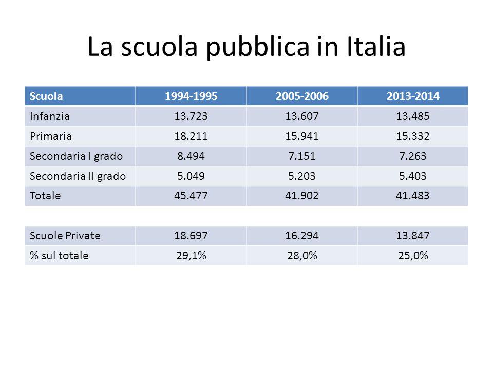 La scuola pubblica in Italia Scuola1994-19952005-20062013-2014 Infanzia13.72313.60713.485 Primaria18.21115.94115.332 Secondaria I grado8.4947.1517.263