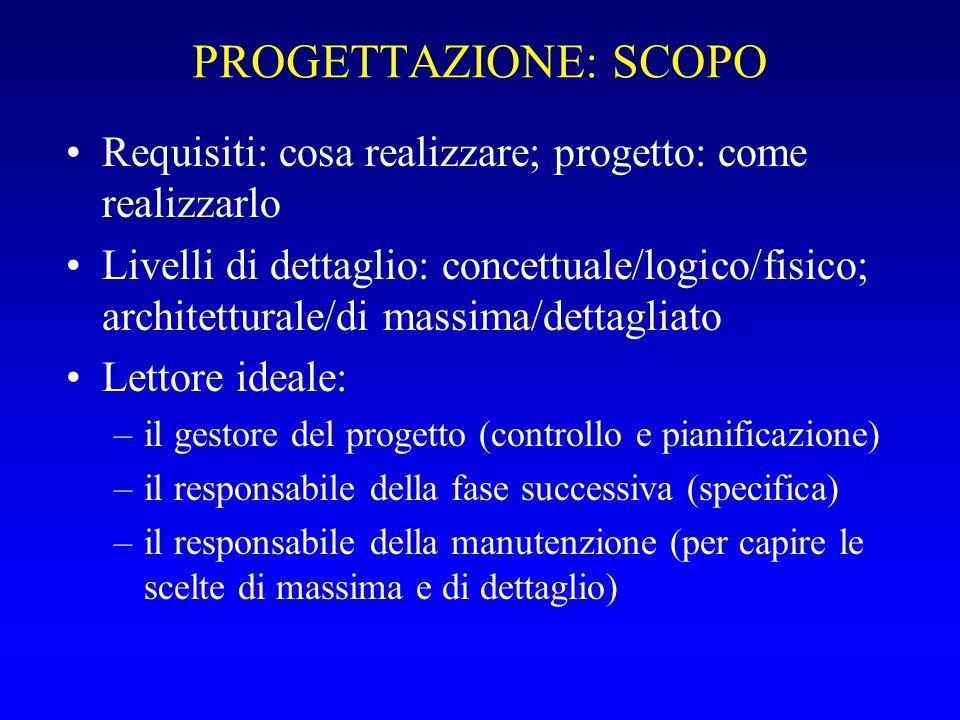 PROGETTAZIONE: SCOPO Requisiti: cosa realizzare; progetto: come realizzarlo Livelli di dettaglio: concettuale/logico/fisico; architetturale/di massima