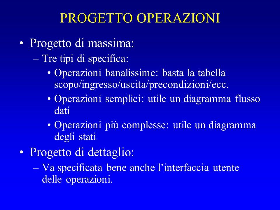 PROGETTO OPERAZIONI Progetto di massima: –Tre tipi di specifica: Operazioni banalissime: basta la tabella scopo/ingresso/uscita/precondizioni/ecc. Ope
