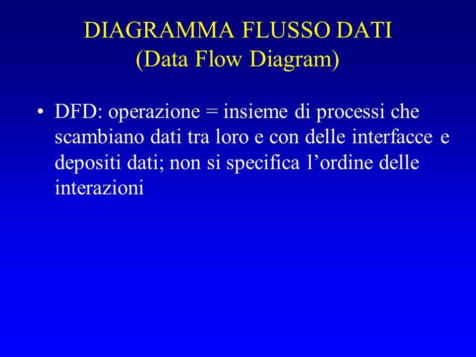 DIAGRAMMA FLUSSO DATI (Data Flow Diagram) DFD: operazione = insieme di processi che scambiano dati tra loro e con delle interfacce e depositi dati; no