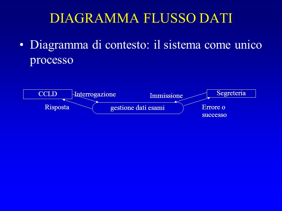DIAGRAMMA FLUSSO DATI Diagramma di contesto: il sistema come unico processo gestione dati esami CCLD Segreteria Interrogazione Risposta Immissione Err