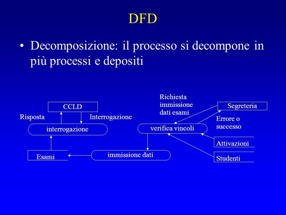 DFD Decomposizione: il processo si decompone in più processi e depositi interrogazione CCLD Segreteria InterrogazioneRisposta Richiesta immissione dat