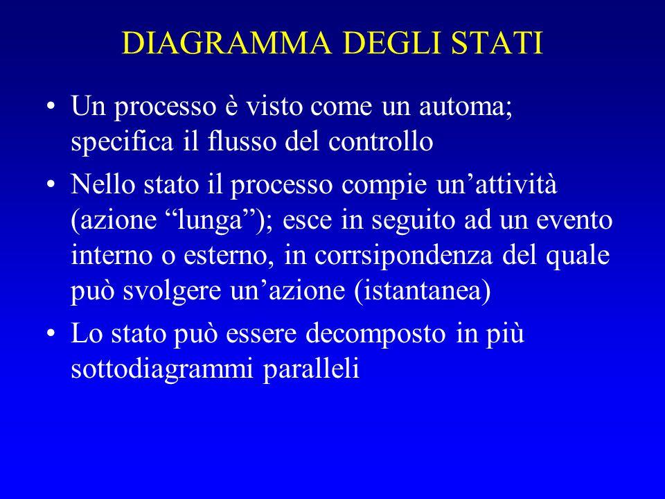 """DIAGRAMMA DEGLI STATI Un processo è visto come un automa; specifica il flusso del controllo Nello stato il processo compie un'attività (azione """"lunga"""""""