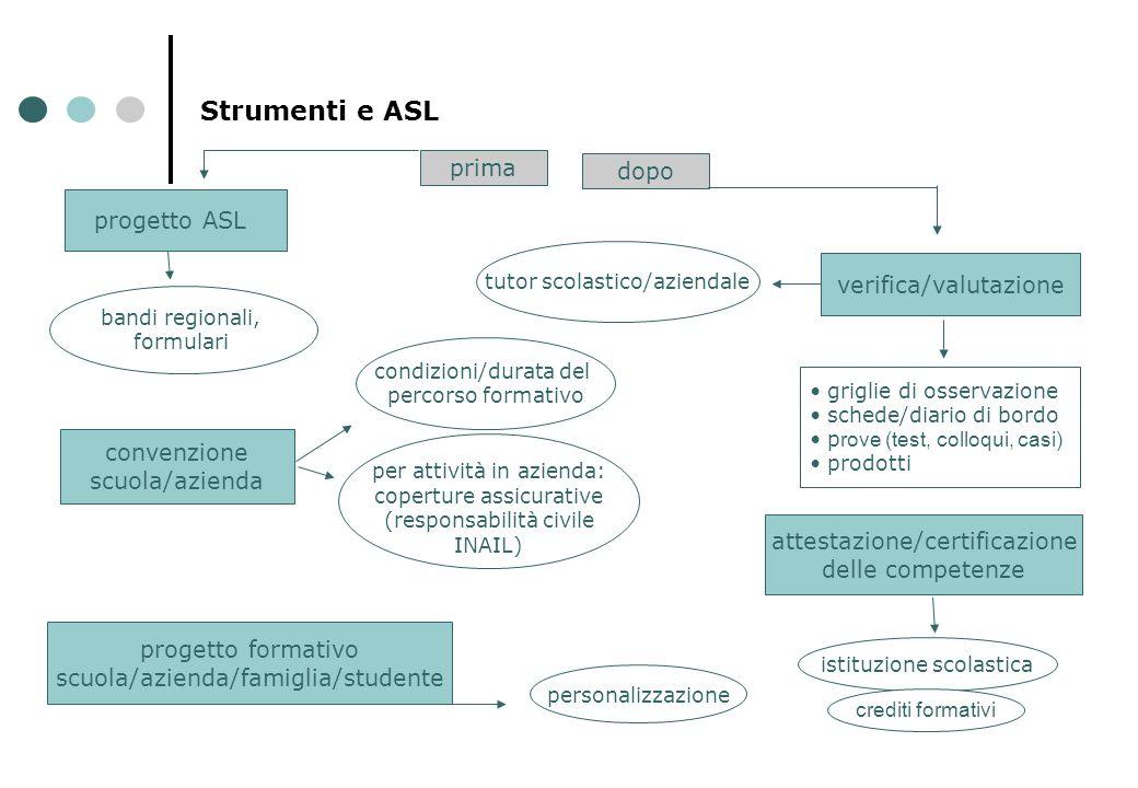 Strumenti e ASL progetto ASL verifica/valutazione griglie di osservazione schede/diario di bordo p rove (test, colloqui, casi) prodotti attestazione/c