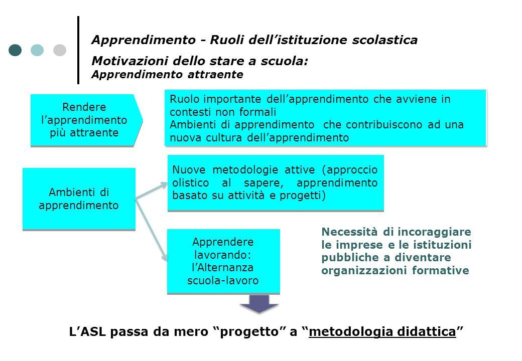 Motivazioni dello stare a scuola: Apprendimento attraente.. Rendere l'apprendimento più attraente Ambienti di apprendimento Nuove metodologie attive (