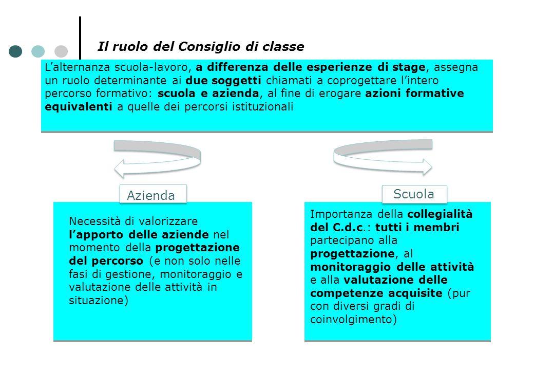 Il ruolo del Consiglio di classe L'alternanza scuola-lavoro, a differenza delle esperienze di stage, assegna un ruolo determinante ai due soggetti chi