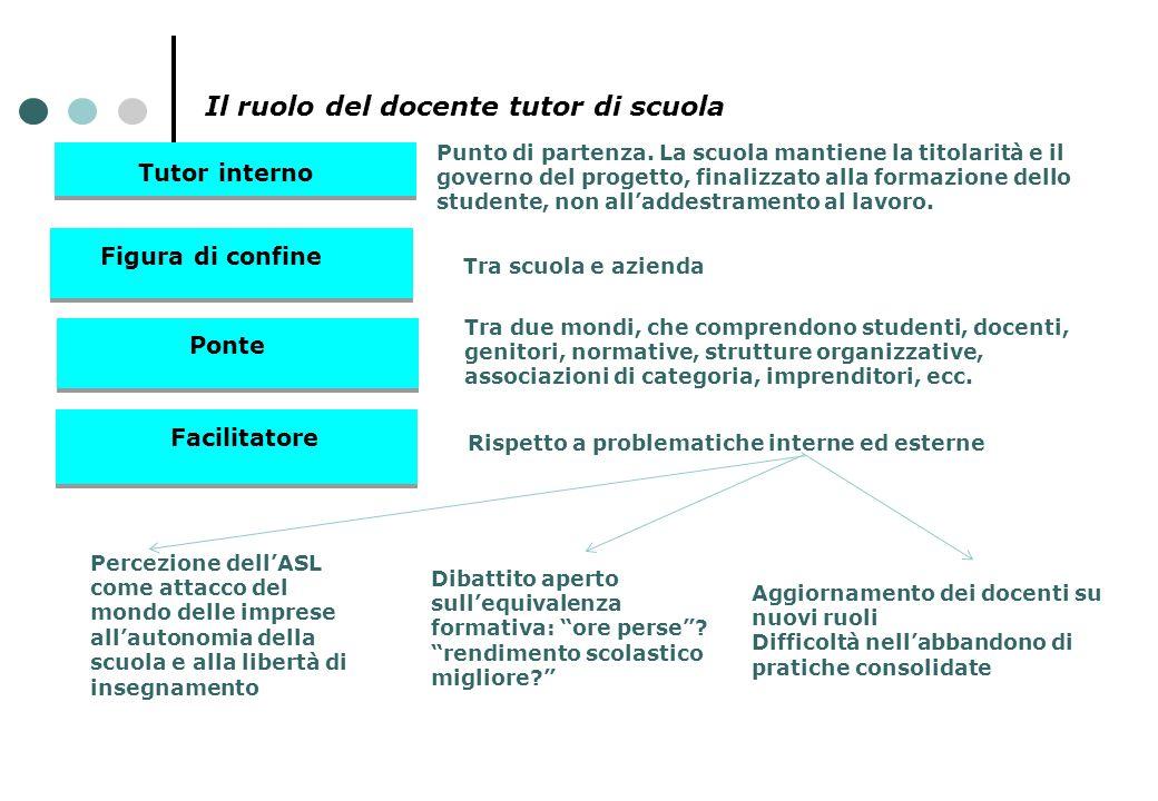 Il ruolo del docente tutor di scuola Tutor interno Figura di confine Ponte Facilitatore Punto di partenza. La scuola mantiene la titolarità e il gover